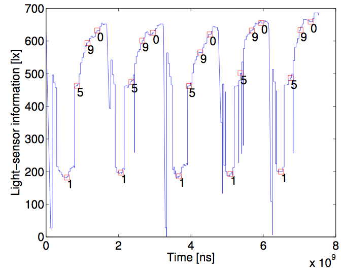 PIN is correlated with lighting change. Source: R. Spreitzer
